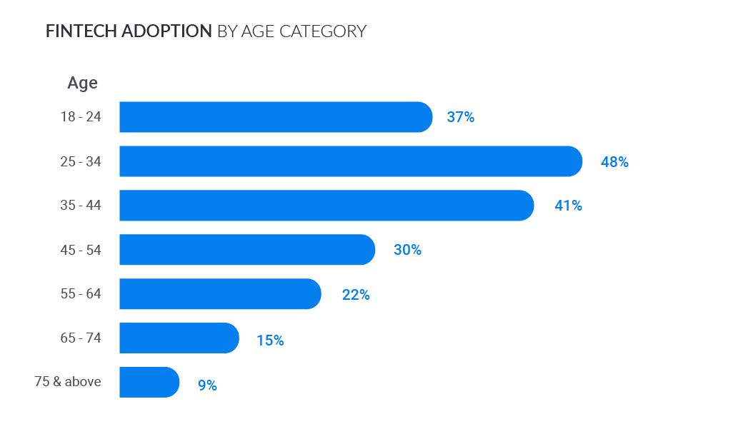 FinTech adoption by age category