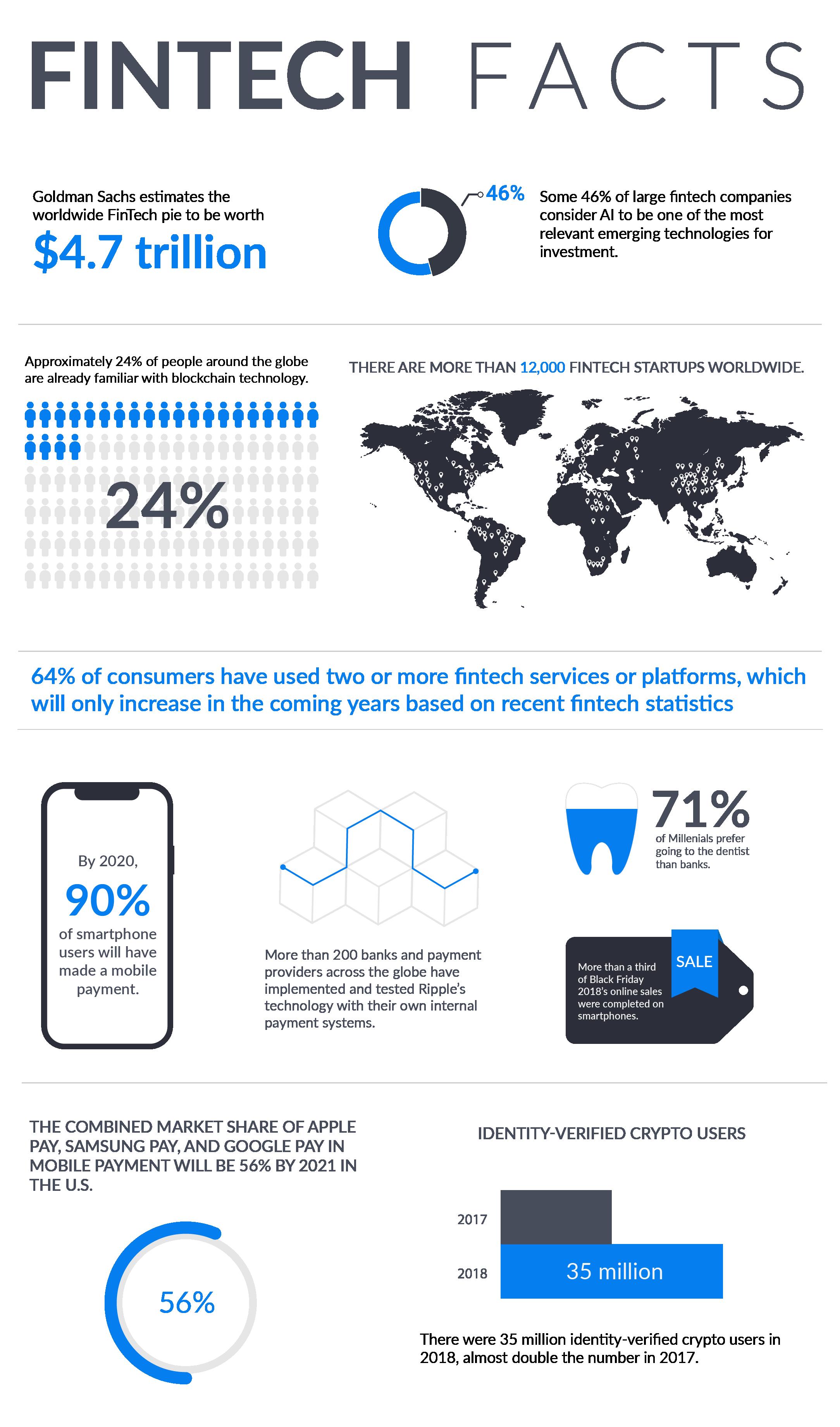 fintech statistic infographic smartphones crypto bank blockchain millennials payment technology